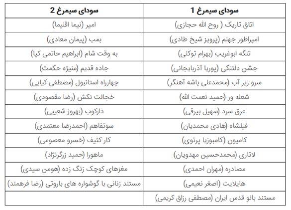گروه بندی فیلمهای سی و ششمین جشنواره فیلم فجر